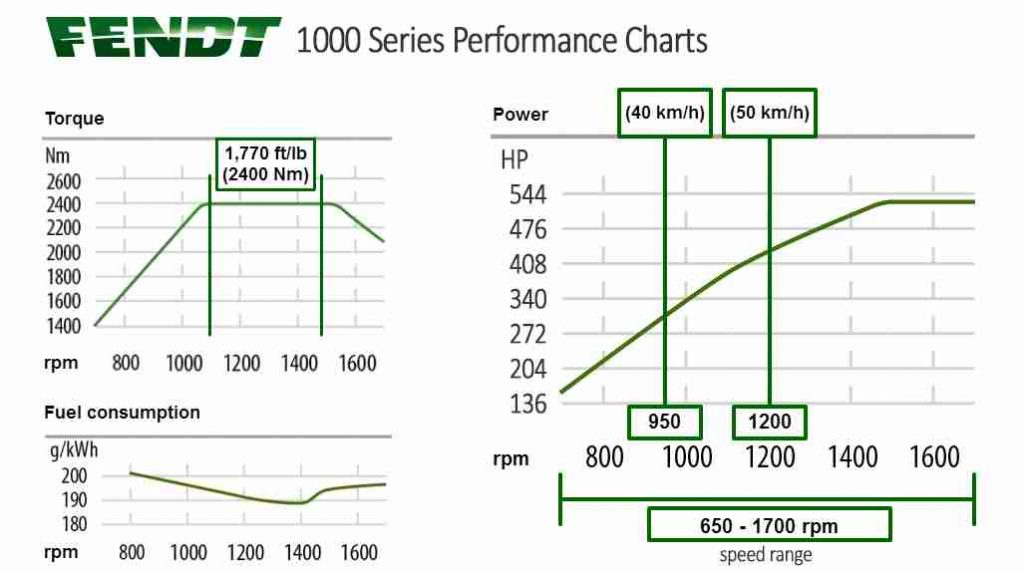 Fendt 1000 Performance Charts