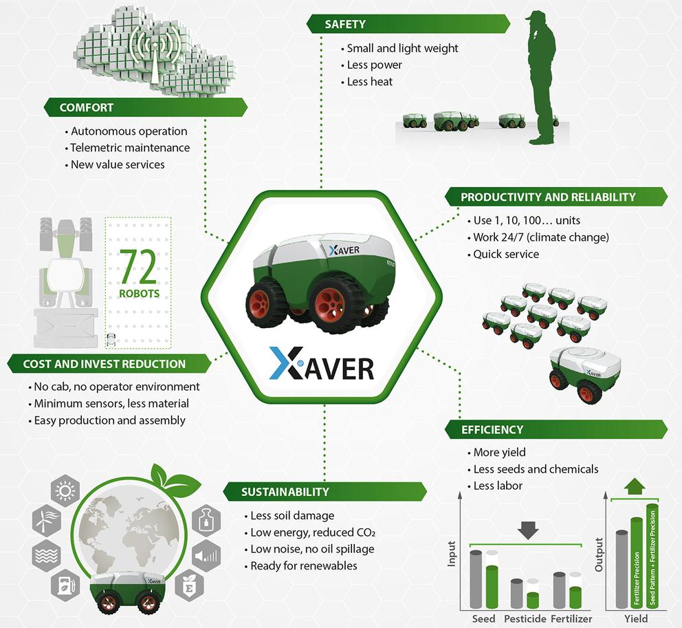 Xaver System